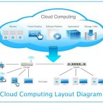 Liangjiang New District accelerates cloud computing layout China Telecom cloud computing base is launched at the end of the first phase