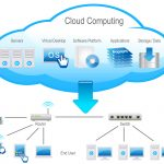Cloud computing (1): What is cloud computing and cloud computing cas platform