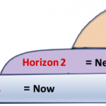 Steve Blank The fatal flaw of the three horizons model and how to fix it