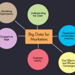 How can Big Data benefit marketers as a whole?