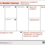 Steve Blank Model Canvas Mission – videos